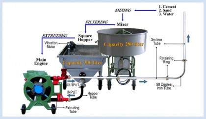 Mortar Pump Machine